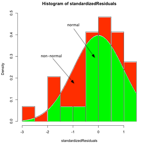 how to make a histogram in r studio