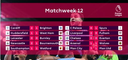 Hasil & Klasemen Liga Inggris Terbaru Pekan 12
