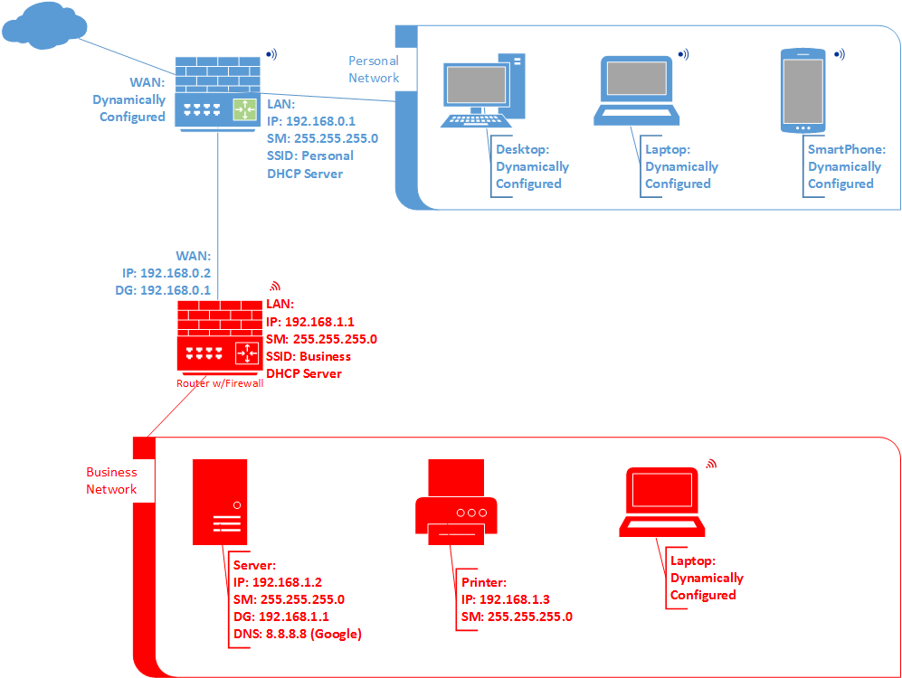 sample 5 wireless router network diagram