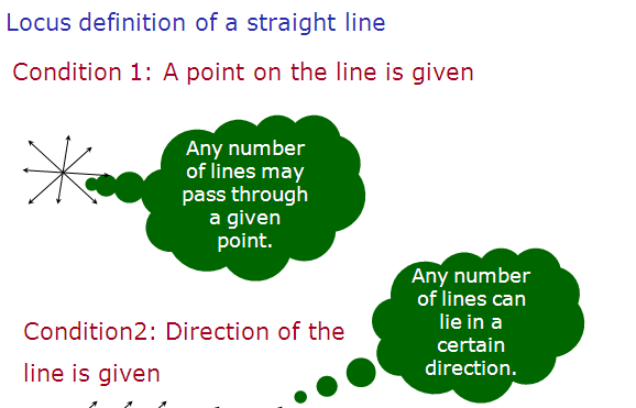 Concept of Intercept  form of line with solved example