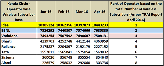 BSNL became the Second largest Mobile Operator in Kerala pushing Vodafone to third position