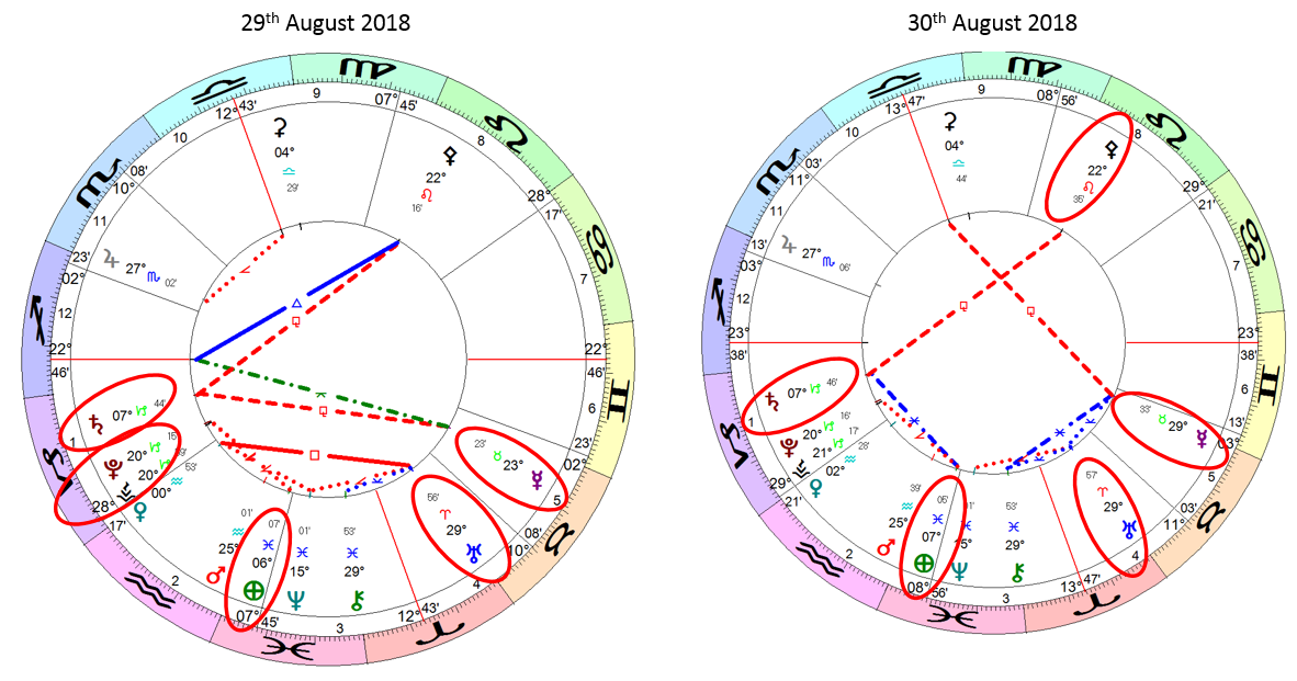 Earthquake Prediction: Planetary Aspects: 29-30th August 2018