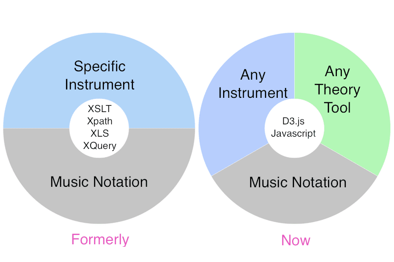 Java And XSLT vs Javascript And D3.js in Music Visualization #VisualFutureOfMusic #WorldMusicInstrumentsAndTheory