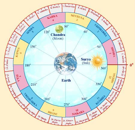 Solar Calendar.Me My Thoughts 743 An Extra Month In A Year Adhika Masa