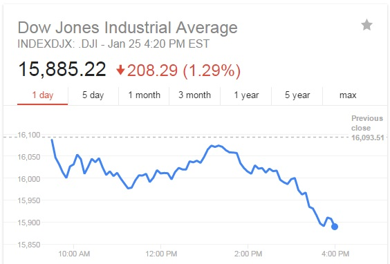 Dow Down Another 1.29%
