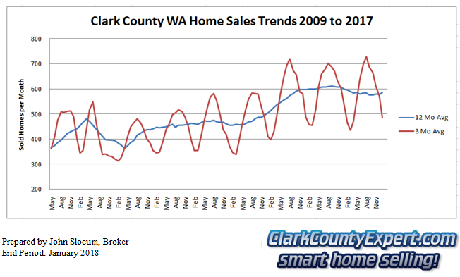 Clark County Home Sales January 2018- Units Sold