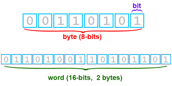 Bit-byte-word.jpg