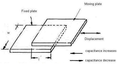 Capacitive And Inductive Transducers Electronics And