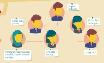 Cara Membentuk TIM Literasi Sekolah (LTS)