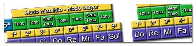 http://www.manualguitarraelectrica.com/p/modos-griegos-guitarra.html
