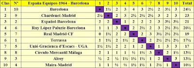 Clasificación final por orden de puntuación del VIII Campeonato de España por equipos, Barcelona 1964
