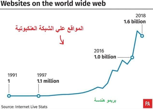 عدد مواقع الانترنت واحتفال جوجل بالذكري ال30