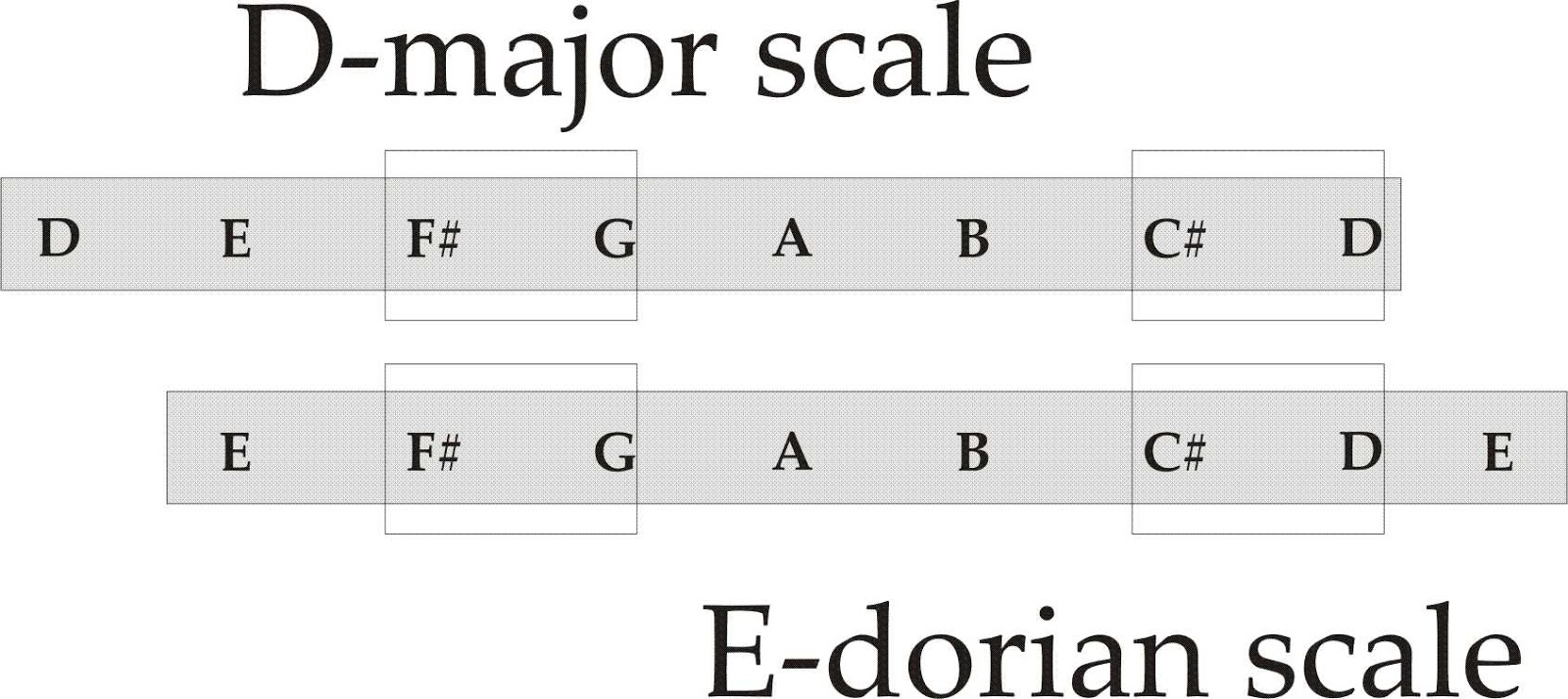 Dont Fall For This E Dorian Chords Scam Komseq Jguitar Will Draw Chord Diagrams Each Of The Symbols Entered Here Are Diatonic Scale