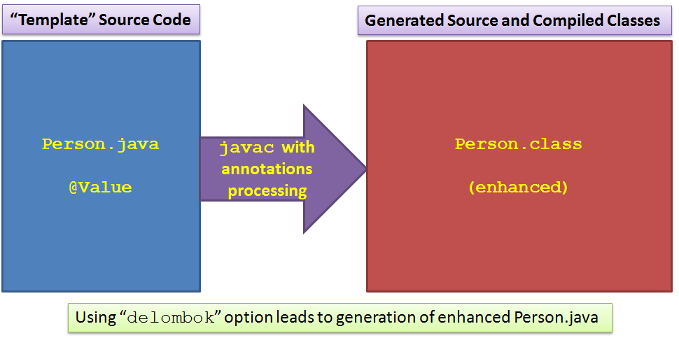 Lombok, AutoValue, and Immutables - DZone Java