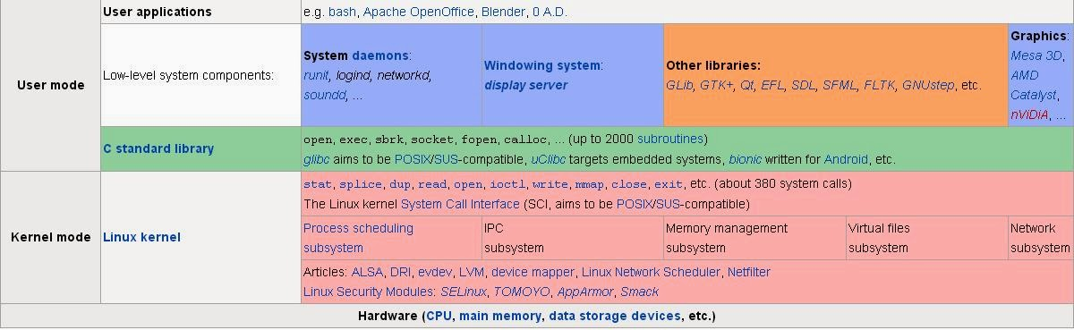 The Components | Simple Guide in Operating System