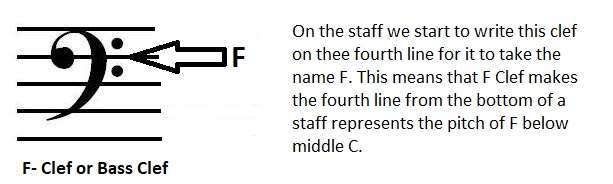 On the staff we start to write this clef on thee fourth line for it to take the name F. This means that F Clef makes the fourth line from the bottom of a staff represents the pitch of F below middle C.