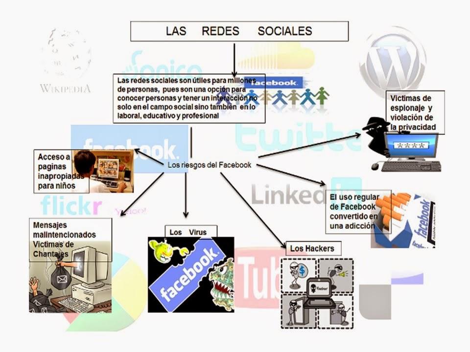 100201 229 Mapa Mental Sobre Las Redes Sociales