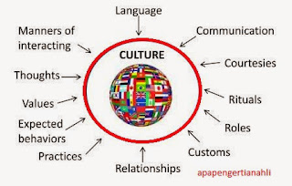 Pengertian Kebudayaan Secara Umum