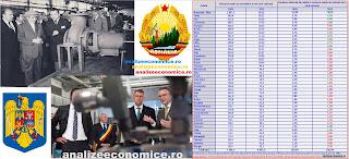 Cu cât a crescut productivitatea și câți salariați a pierdut județul tău de la Ceaușescu la Iohannis