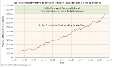 RIT path trodden to Financial Independence