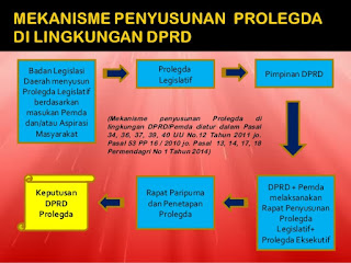 Prolegda - program legislasi daerah