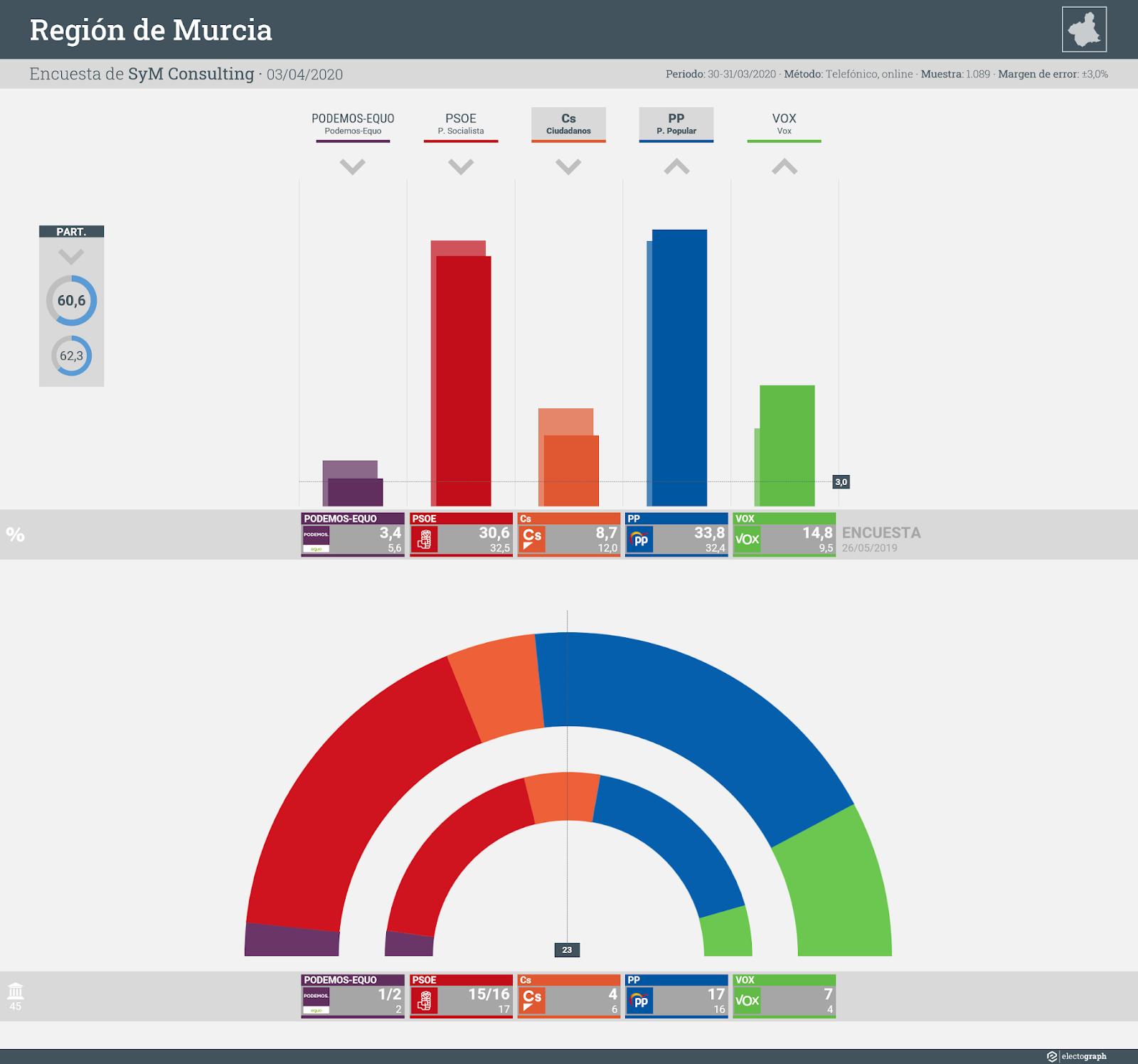 Gráfico de la encuesta para elecciones autonómicas en la Región de Murcia realizada por SyM Consulting, 3 de abril de 2020