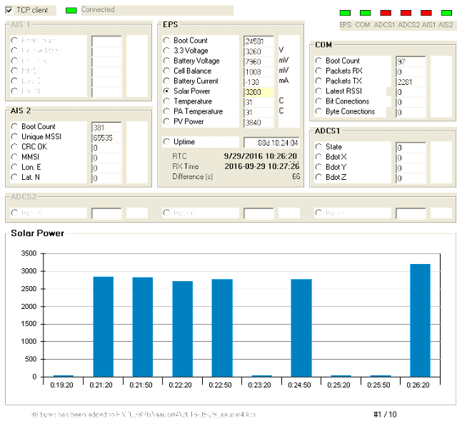 AAUSAT-4 Telemetry decoder