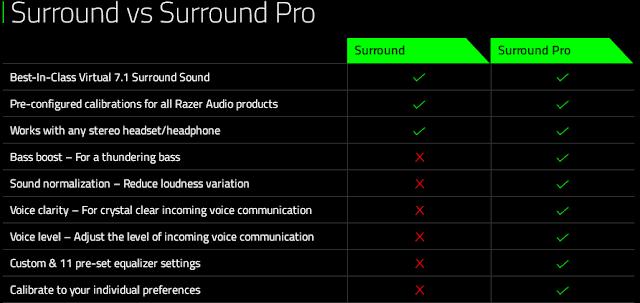 razer surround 7.1 comparison