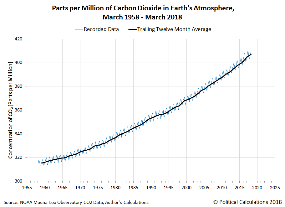 Parts per Million of Carbon Dioxide in Earth's Atmosphere, March 1958 - March 2018