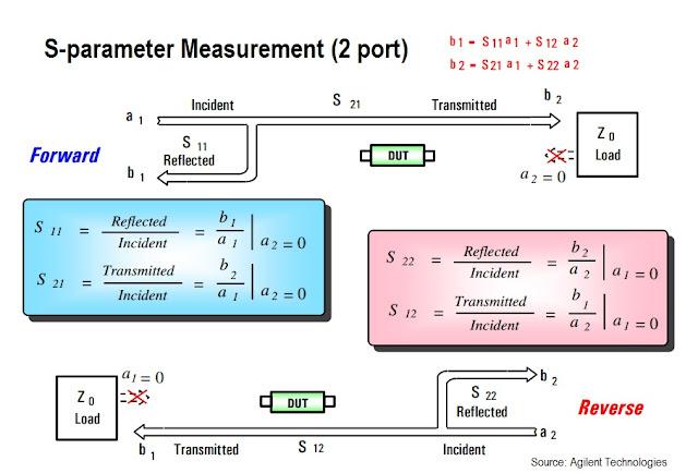 s-parameter-2port