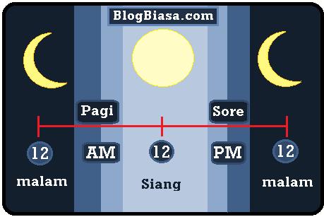 Apa itu am-pm ? Pengertian, perbedaan, singkatan, kepanjangan, arti pembagian waktu AM dan PM