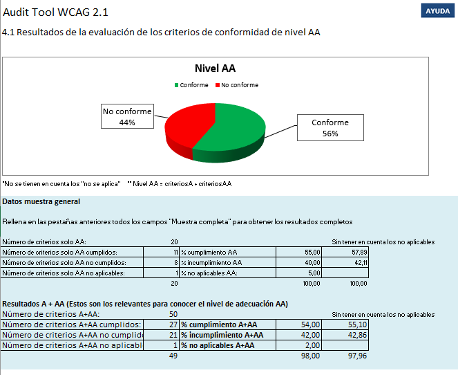 Pantallazo de la pestaña 4.1. Incluye gráfica de tarta con porcentaje de cumplimiento AA de la muestra y tabla resumen desglosada por cumplimiento de criterios AA y de criterios A+AA