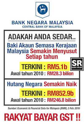 Image result for hutang negara malaysia 2016