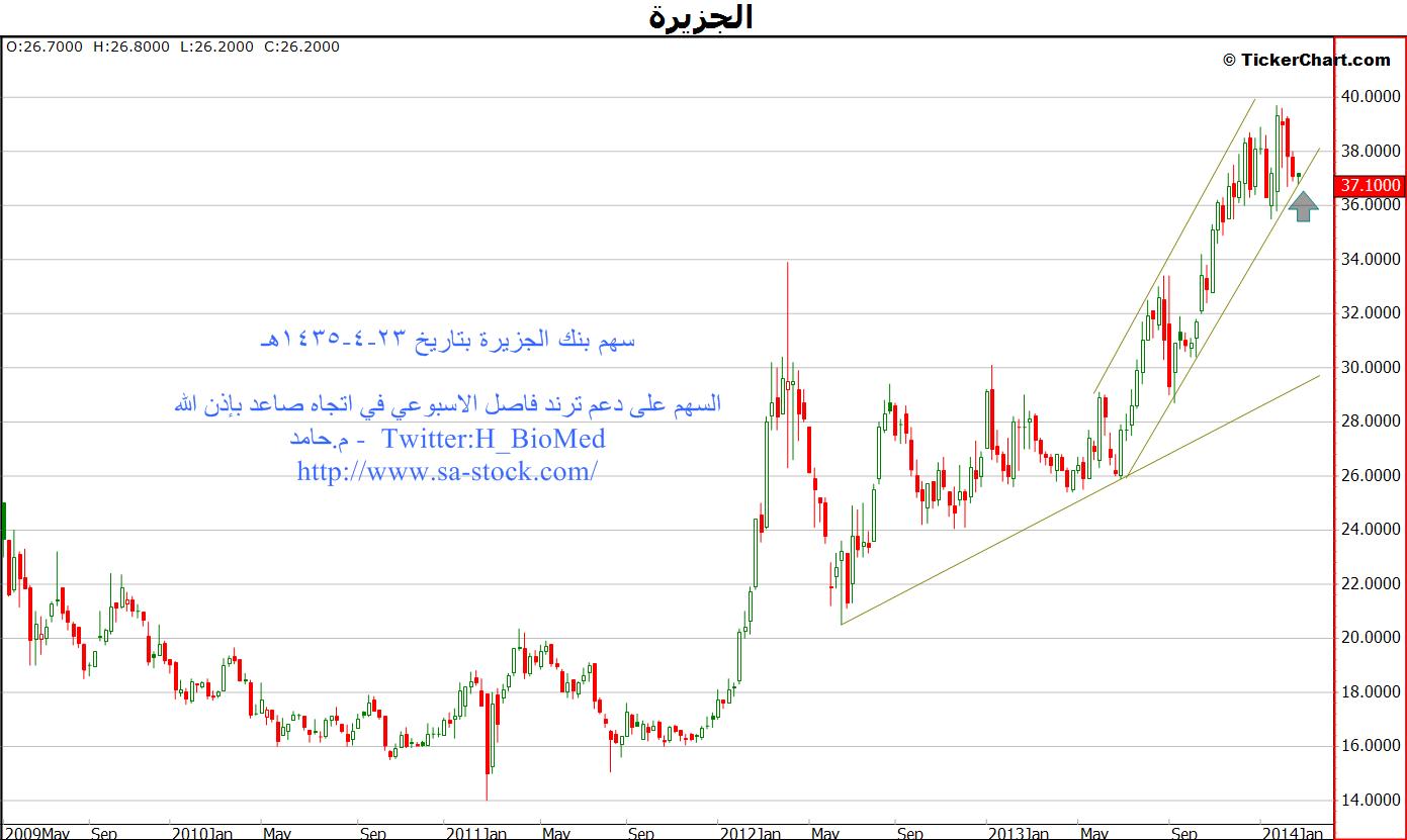 تحليل سهم بنك الجزيرة