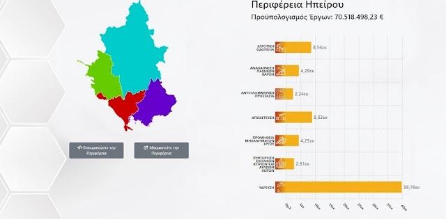 70,5 εκατομμύρια από τον Φιλόδημο στους Δήμους της Ηπείρου