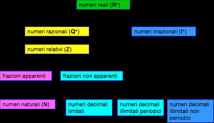 Matematica scuola secondaria 1 grado dai numeri for Numero dei deputati e dei senatori