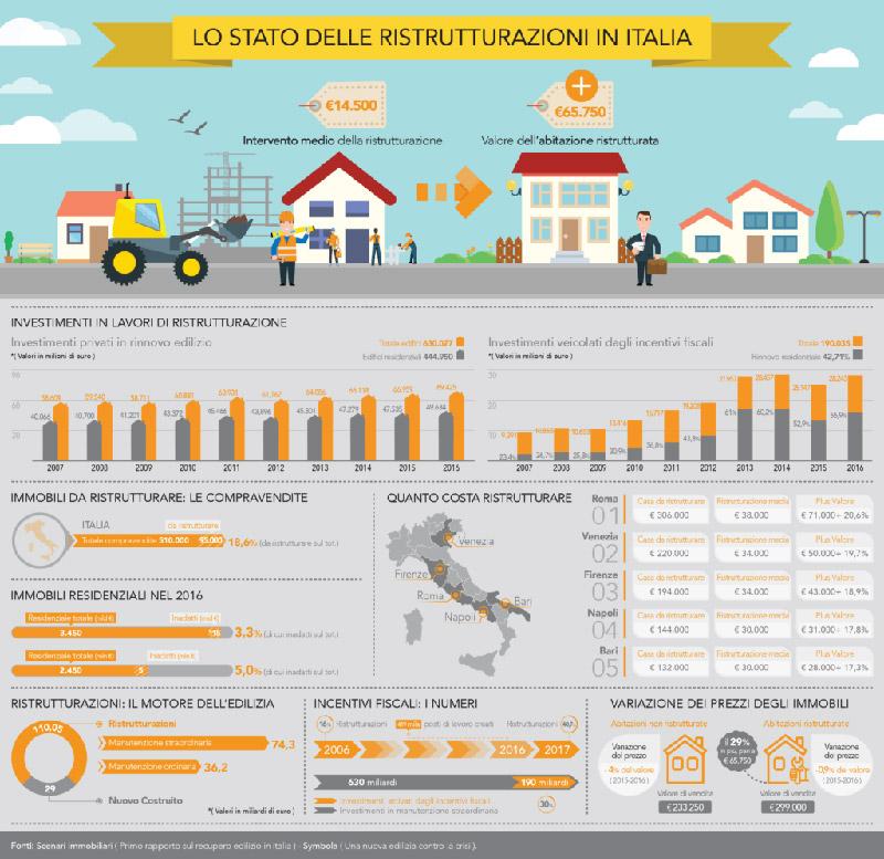 infografica che illustra lo stato delle ristrutturazioni in Italia