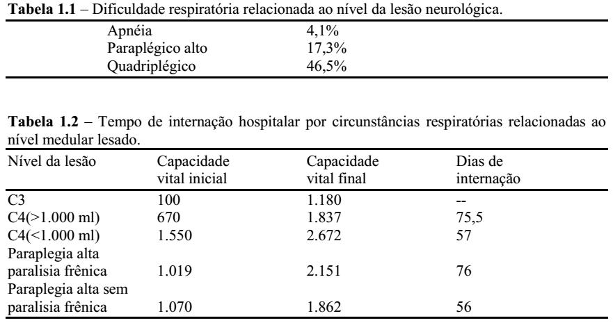 Luiz botelho mdico fisiatra estes pacientes apresentam complicaes diversas que podem afetar a esfera respiratria fandeluxe Image collections