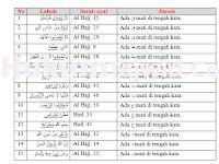 30+ Contoh Qalqalah Sugra dan Kubra dalam Al-Qur'an Beserta Surat dan Ayatnya