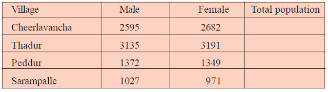 Population of some villages in Karimnagar district(Big Numbers- 5th Maths -Page No 10)