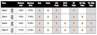 Mempercepat microSD untuk Android