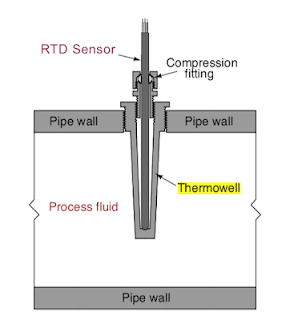 thermowell installation