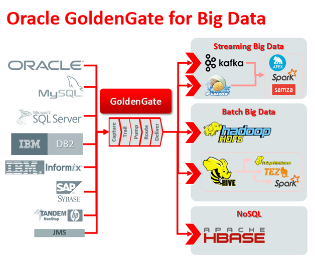 Oracle Big Data In The Enterprise Dba Consulting Blog