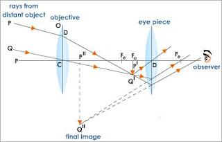 telescope optics ray diagram 3 phase physics★★: 5.4 understanding lenses