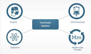 Treatment for Mesothelioma