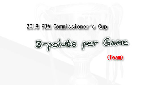 List of 3-Points per game leaders 2018 PBA Commissioner's Cup (Team)