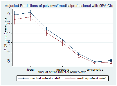 Medical Professionals, Political Preferences, and Party Identification
