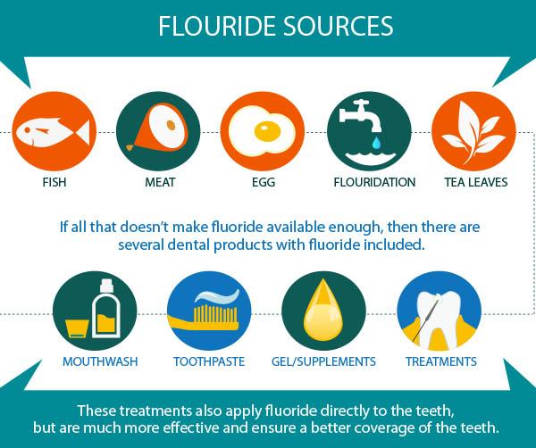 Image result for Fluoride blogspot.com