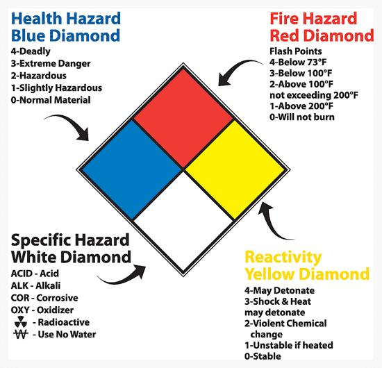 Diamond Risk dan Alat Pemadam Api Ringan