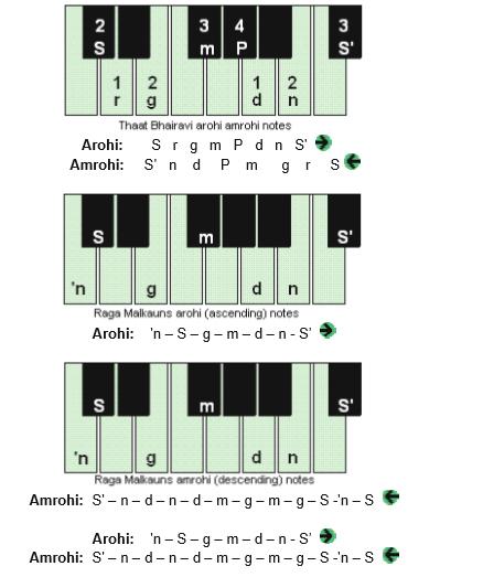 Learn Harmonium Raag Malkauns or Malkosh Lakshan Geet with Lyrics